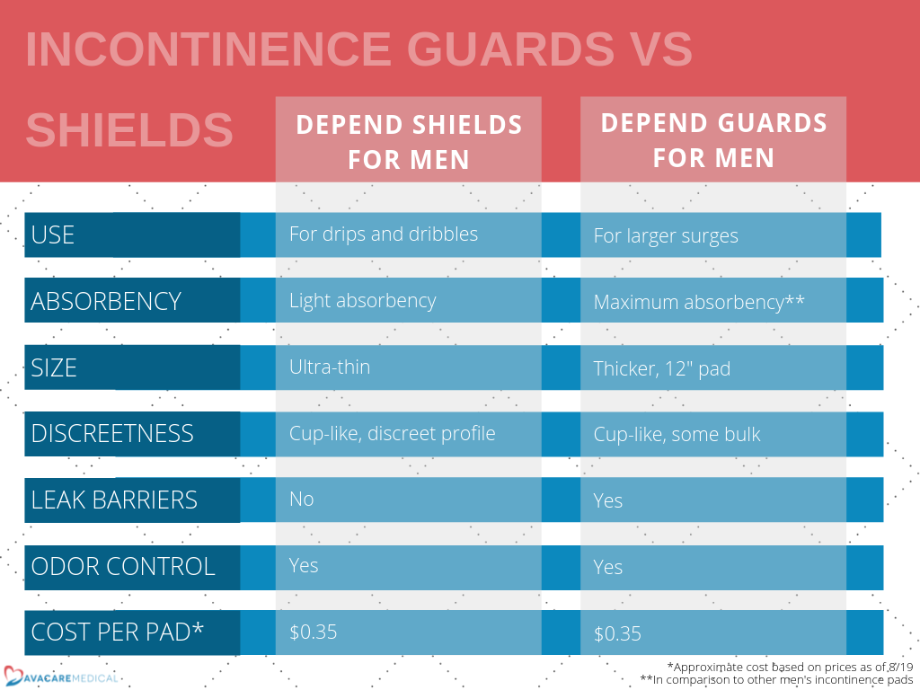 Depend Shields for Men vs Depend Guards for Men: Shields - for drips and dribbles, light absorbency, ultra-thin, cup-like, discreet profile, no leak barriers, odor control, $0.35 per pad; Guards - for larger surges, maximum* absorbency, thick 12