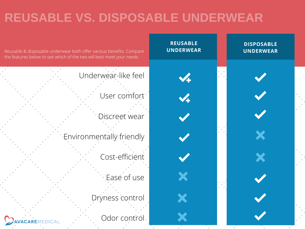 Reusable Underwear vs. Disposable Underwear. Reusable and disposable underwear both offer various benefits. Compare the features below to see which of the two will best meet your needs: Underwear-like feel; User comfort; Discreet wear; Environmentally friendly; Cost-efficient; Ease of use; Dryness control; Odor control