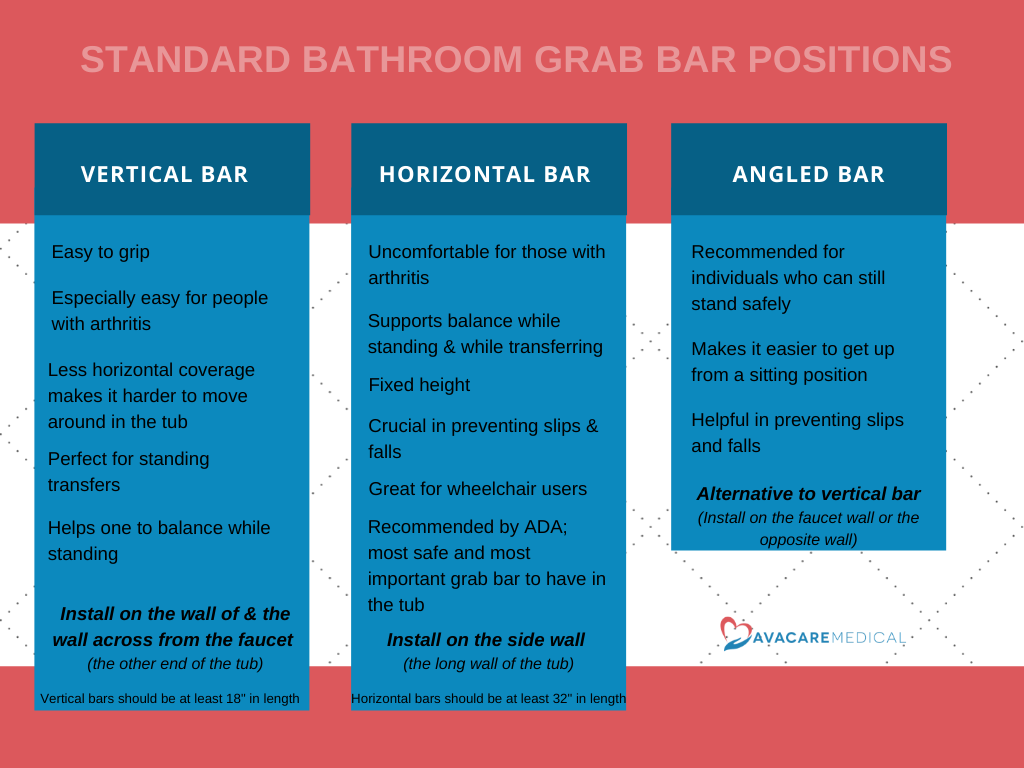 Vertical Grab Bar vs. Horizontal Grab Bar vs. Angled Grab Bar